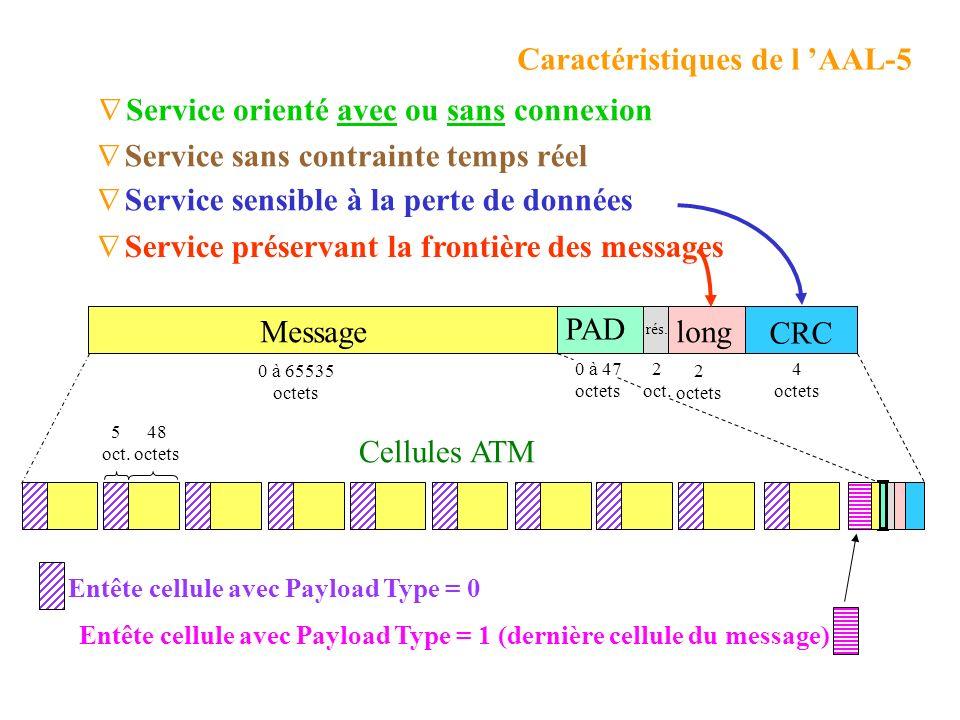 Catégories de trafics ATM Classe C Variable Classe A Constant Classe B Avec connexion Classe D Sans connexion Connexion Débit Temps Temps réel Non tem