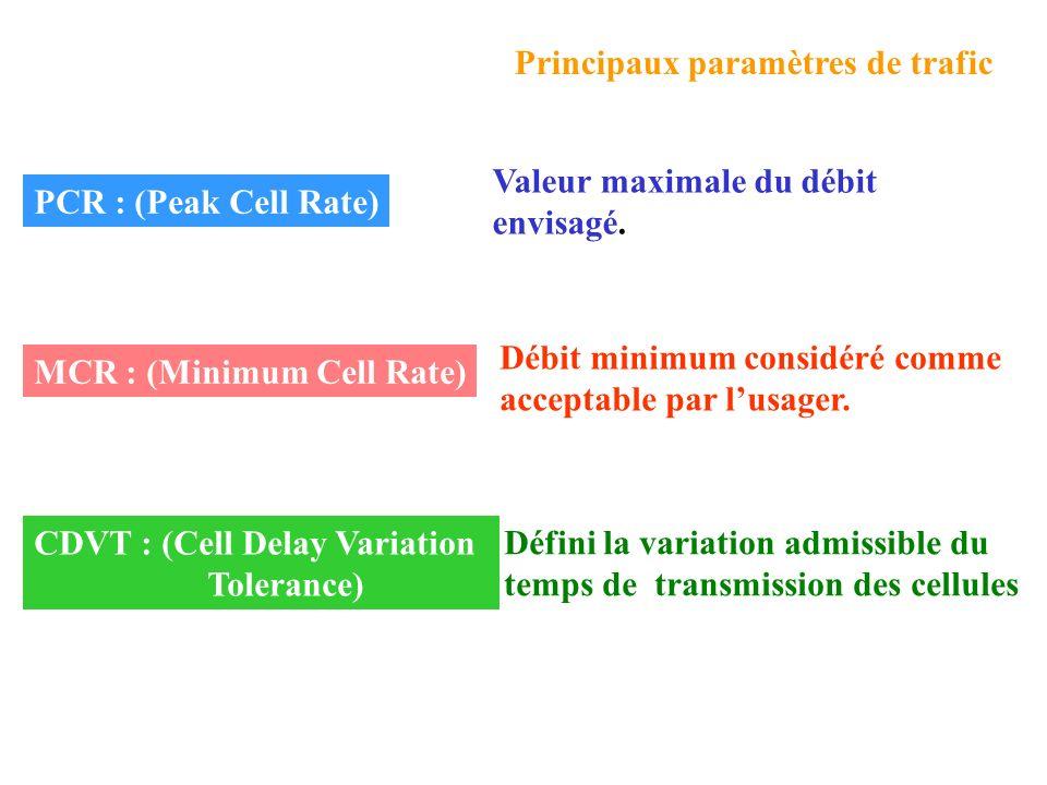Service orienté avec ou sans connexion Service sans contrainte temps réel Message 0 à 65535 octets PAD 0 à 47 octets Service sensible à la perte de do