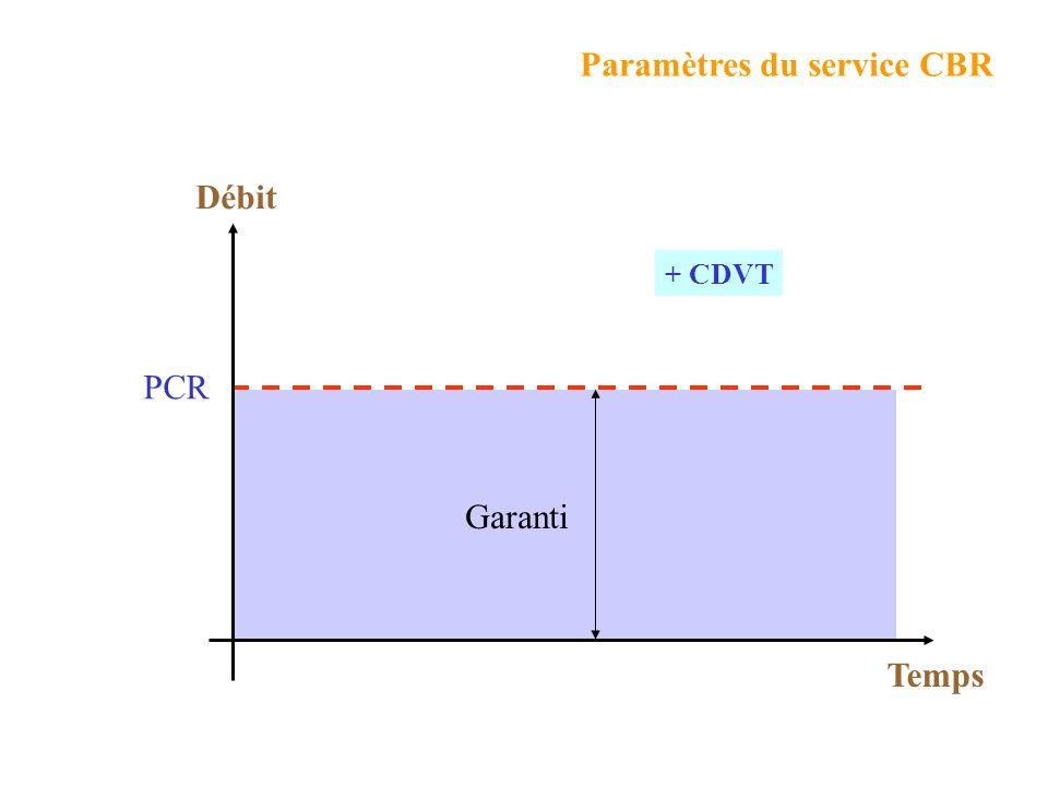 Valeur maximale du débit envisagé. PCR : (Peak Cell Rate) MCR : (Minimum Cell Rate) Débit minimum considéré comme acceptable par lusager. CDVT : (Cell