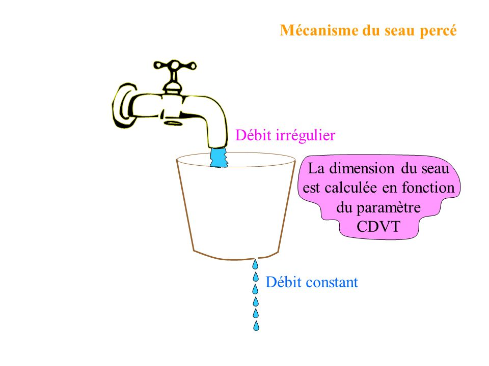 Débit constant Débit irrégulier Mécanisme du seau percé La dimension du seau est calculée en fonction du paramètre CDVT