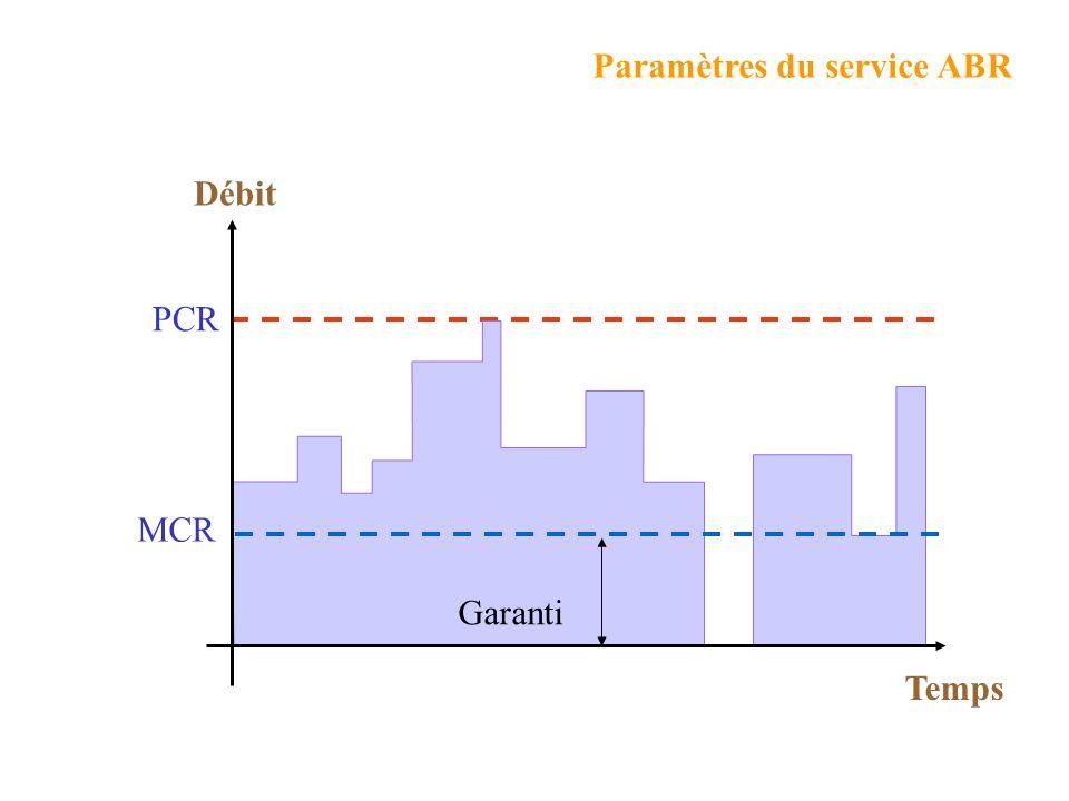 CDVT=5ms PCR=848kb/s - 2000 cell/s - T=0,5ms Taille maxi des rafales = 5ms/0,5ms => 10+1 cellules 11 cellules Taille maximum des rafales
