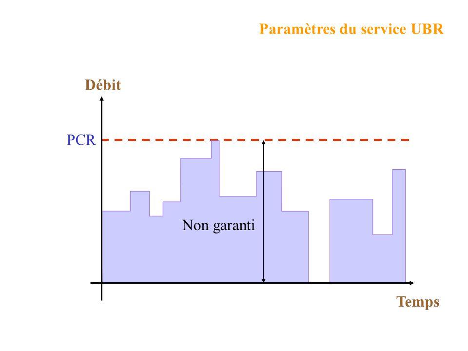 Débit PCR Temps Non garanti Paramètres du service UBR