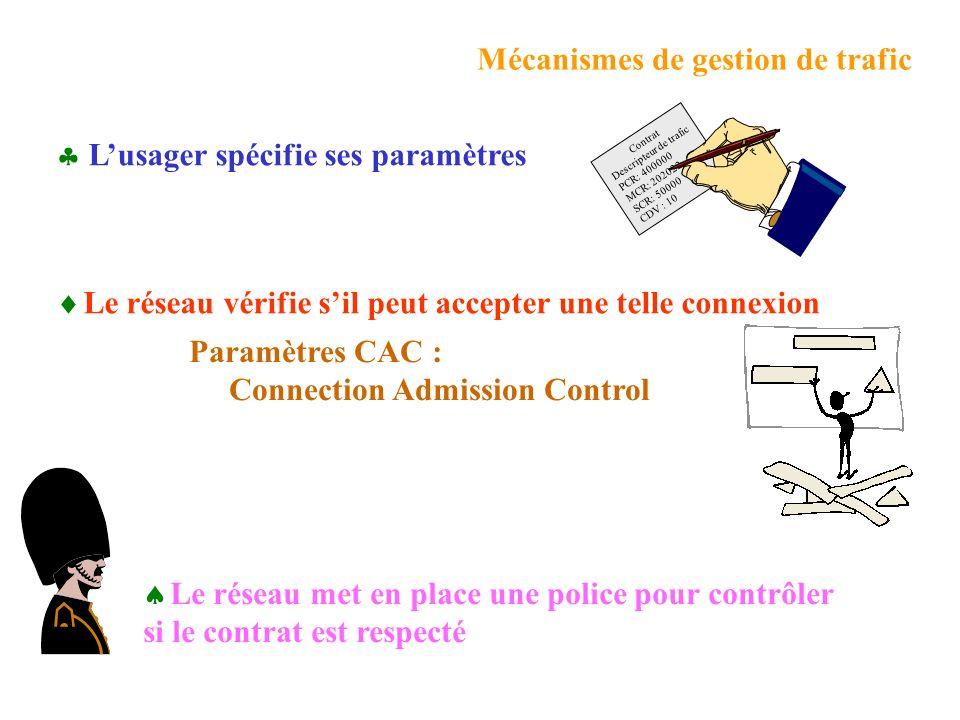 Mécanismes de gestion de trafic Lusager spécifie ses paramètres Le réseau vérifie sil peut accepter une telle connexion Le réseau met en place une police pour contrôler si le contrat est respecté Paramètres CAC : Connection Admission Control Contrat Descripteur de trafic PCR: 400000 MCR: 202022 SCR: 50000 CDV : 10
