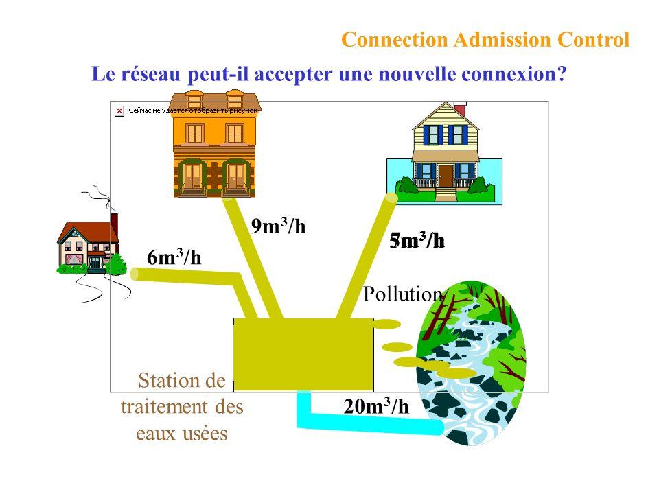 Connection Admission Control Station de traitement des eaux usées 6m 3 /h 9m 3 /h 20m 3 /h 5m 3 /h7m 3 /h Pollution Le réseau peut-il accepter une nouvelle connexion?