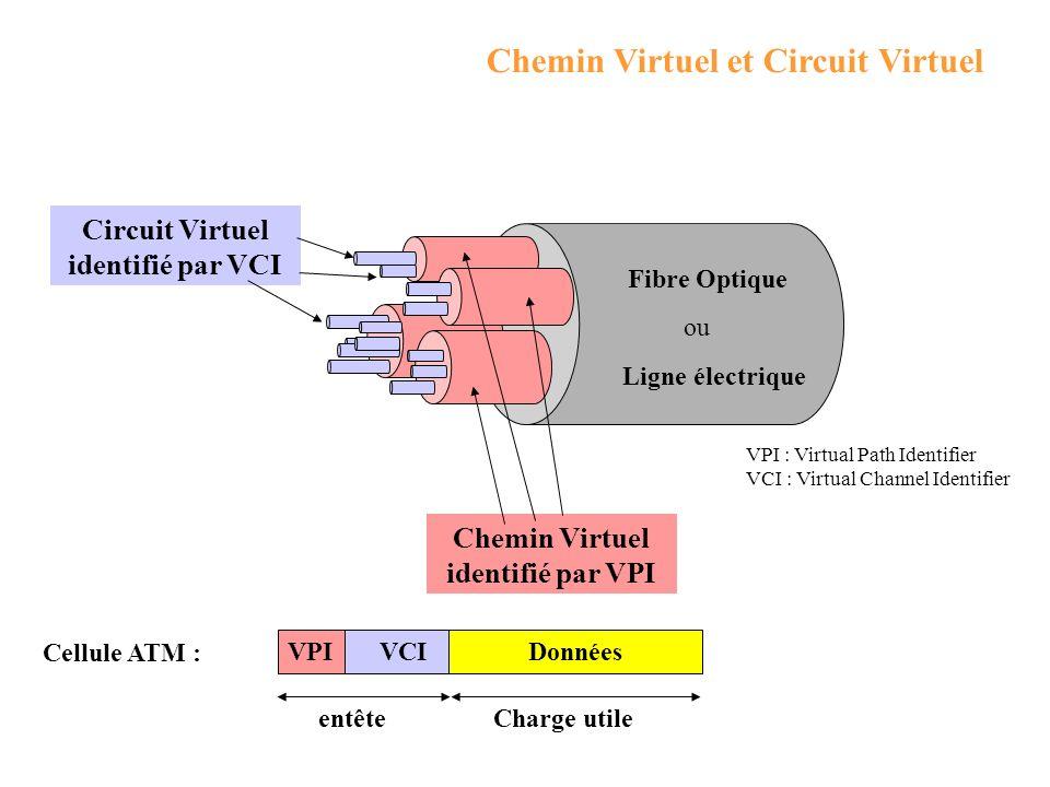 Chemin Virtuel et Circuit Virtuel Chemin Virtuel identifié par VPI Circuit Virtuel identifié par VCI Charge utile VCIVPIDonnées Cellule ATM : entête VPI : Virtual Path Identifier VCI : Virtual Channel Identifier Fibre Optique ou Ligne électrique