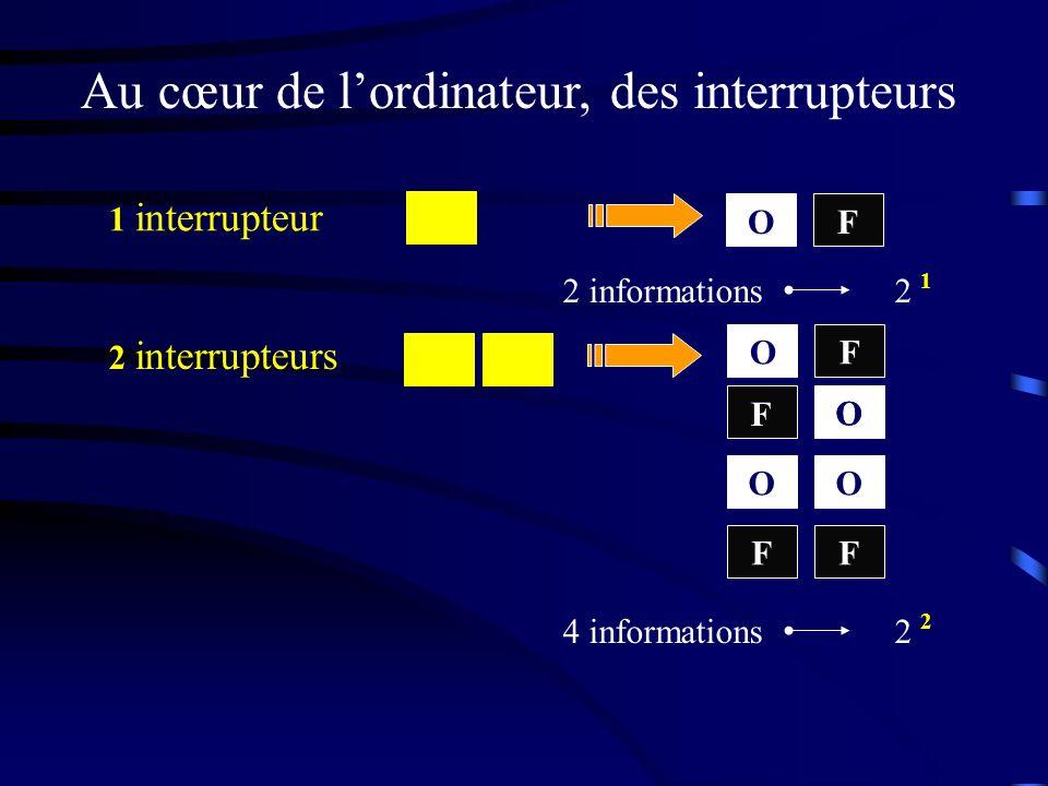 Au cœur de lordinateur, des interrupteurs 1 interrupteur 2 informations2 1 2 interrupteurs 4 informations2 OF OF OO OO F FF