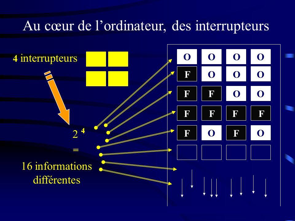Au cœur de lordinateur, des interrupteurs 4 interrupteurs 2 4 16 informations différentes = OOOO OOO FOO F F F F FF FF OO