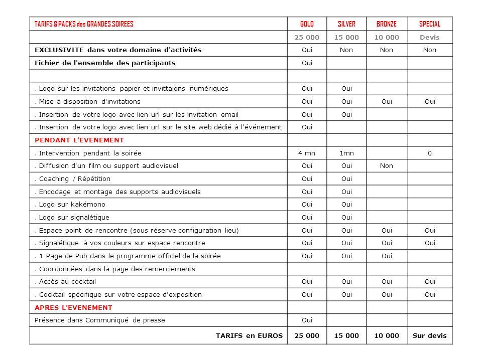 TARIFS & PACKS des GRANDES SOIREESGOLDSILVERBRONZESPECIAL 25 00015 00010 000Devis EXCLUSIVITE dans votre domaine d activitésOuiNon Fichier de l ensemble des participantsOui.