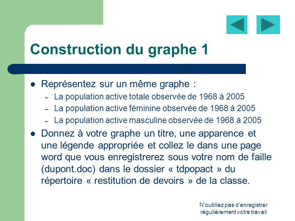N oubliez pas d enregistrer régulièrement votre travail Question sur le graphe 1 En quoi le graphe 1 nous éclaire-t-il sur les causes de laccroissement de la population active de 1968 à 2005 ?