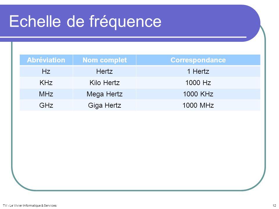TV - Le Vivier Informatique & Services12 Echelle de fréquence AbréviationNom completCorrespondance HzHertz1 Hertz KHzKilo Hertz1000 Hz MHzMega Hertz10