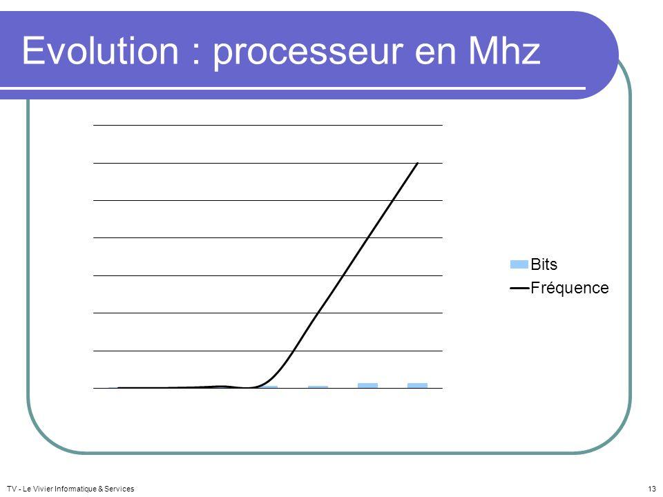 Evolution : processeur en Mhz TV - Le Vivier Informatique & Services13