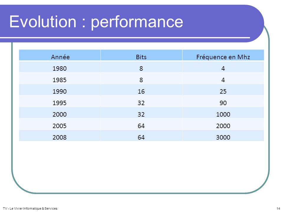 Evolution : performance AnnéeBitsFréquence en Mhz 198084 198584 19901625 19953290 2000321000 2005642000 2008643000 TV - Le Vivier Informatique & Servi