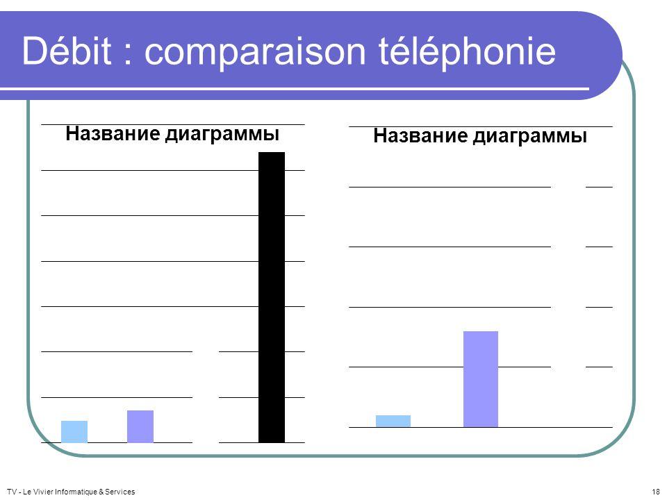 Débit : comparaison téléphonie TV - Le Vivier Informatique & Services18