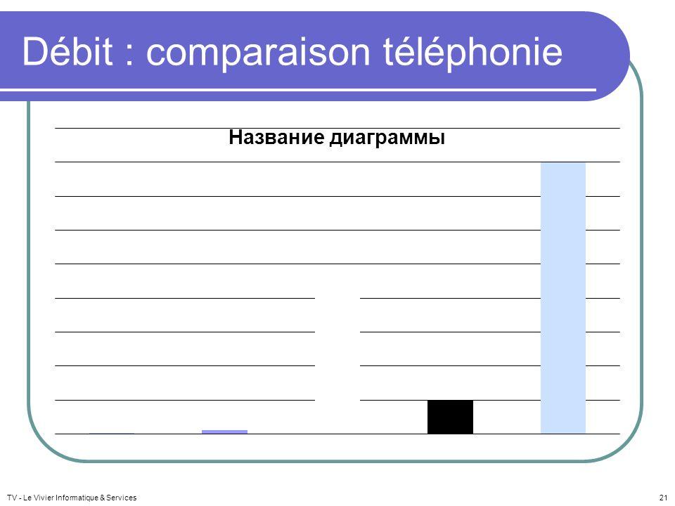 Débit : comparaison téléphonie TV - Le Vivier Informatique & Services21