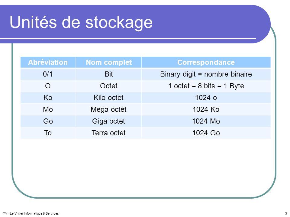 3 Unités de stockage AbréviationNom completCorrespondance 0/1BitBinary digit = nombre binaire OOctet1 octet = 8 bits = 1 Byte KoKilo octet1024 o MoMeg