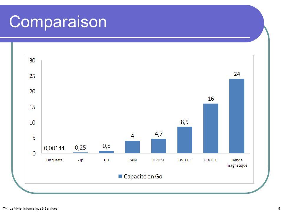 Comparaison TV - Le Vivier Informatique & Services5