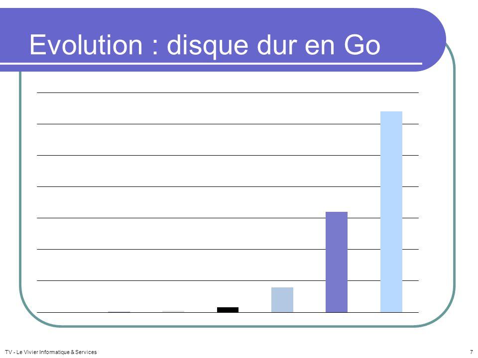 Evolution : disque dur en Go TV - Le Vivier Informatique & Services7