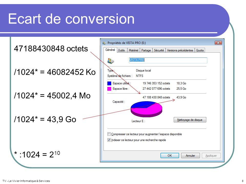 Ecart de conversion 47188430848 octets /1024* = 46082452 Ko /1024* = 45002,4 Mo /1024* = 43,9 Go * :1024 = 2 10 TV - Le Vivier Informatique & Services