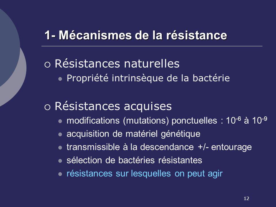 12 1- Mécanismes de la résistance Résistances naturelles Propriété intrinsèque de la bactérie Résistances acquises modifications (mutations) ponctuell