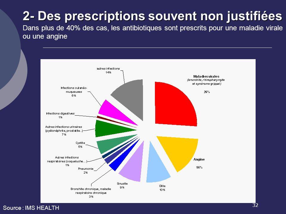 32 2- Des prescriptions souvent non justifiées 2- Des prescriptions souvent non justifiées Dans plus de 40% des cas, les antibiotiques sont prescrits