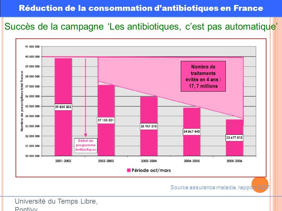 Source assurance maladie, rapport 2007 Réduction de la consommation dantibiotiques en France Succès de la campagne Les antibiotiques, cest pas automat
