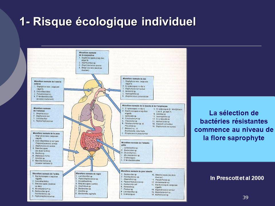 39 In Prescott et al 2000 1- Risque écologique individuel La sélection de bactéries résistantes commence au niveau de la flore saprophyte
