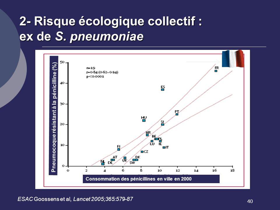 40 2- Risque écologique collectif : ex de S. pneumoniae ESAC Goossens et al, Lancet 2005;365:579-87 Pneumocoque résistant à la pénicilline (%) Consomm