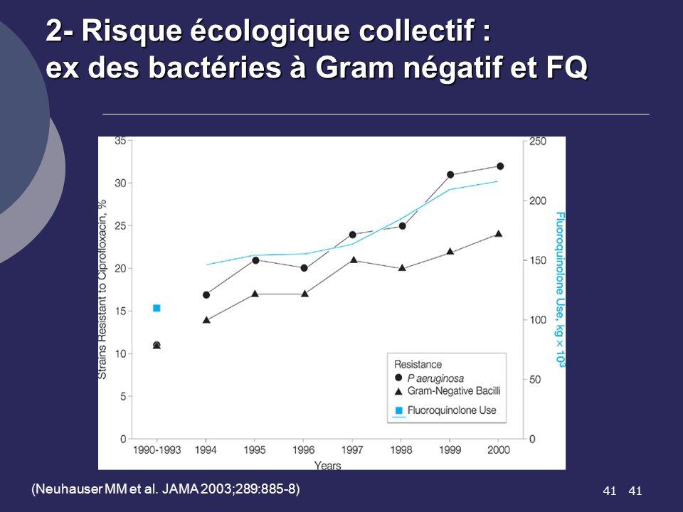 41 (Neuhauser MM et al. JAMA 2003;289:885-8) 2- Risque écologique collectif : ex des bactéries à Gram négatif et FQ