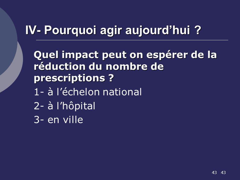 43 IV- Pourquoi agir aujourdhui ? Quel impact peut on espérer de la réduction du nombre de prescriptions ? 1- à léchelon national 2- à lhôpital 3- en
