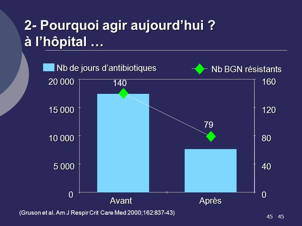 45 2- Pourquoi agir aujourdhui ? à lhôpital … 0 5 000 10 000 15 000 20 000 AvantAprès 0 40 80 120 160 Nb de jours dantibiotiques Nb BGN résistants 140