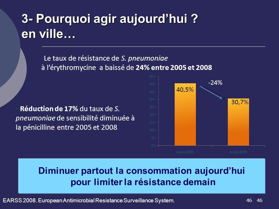 46 Le taux de résistance de S. pneumoniae à lérythromycine a baissé de 24% entre 2005 et 2008 40,5% 30,7% -24% Réduction de 17% du taux de S. pneumoni