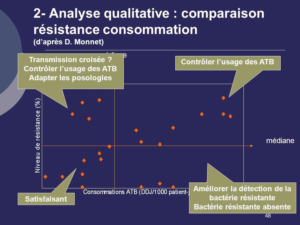 48 2- Analyse qualitative : comparaison résistance consommation (daprès D. Monnet) Contrôler lusage des ATB Améliorer la détection de la bactérie rési