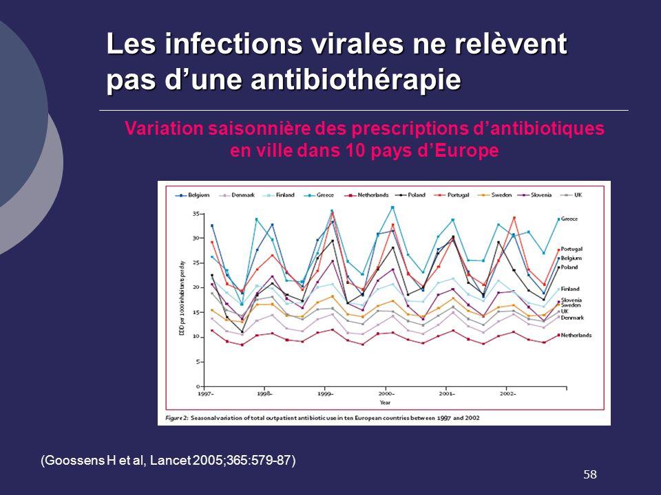 58 Les infections virales ne relèvent pas dune antibiothérapie (Goossens H et al, Lancet 2005;365:579-87) Variation saisonnière des prescriptions dant