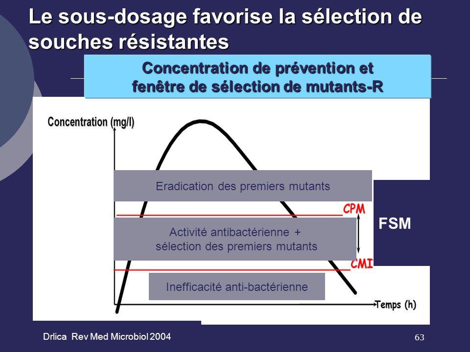 63 Drlica Rev Med Microbiol 2004 Eradication des premiers mutants Activité antibactérienne + sélection des premiers mutants Inefficacité anti-bactérie