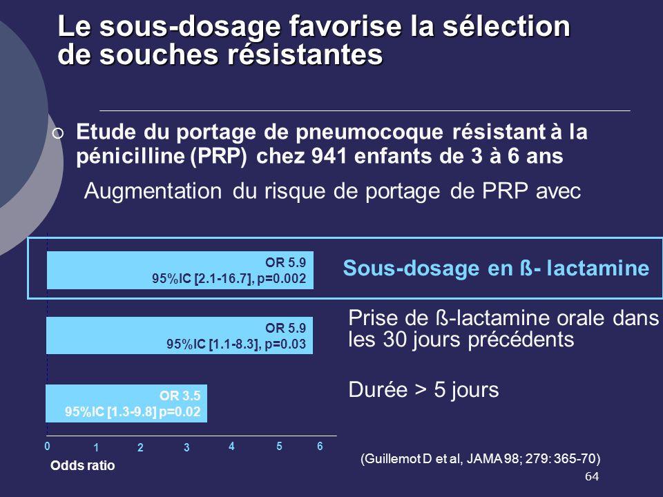 64 Le sous-dosage favorise la sélection de souches résistantes (Guillemot D et al, JAMA 98; 279: 365-70) Etude du portage de pneumocoque résistant à l