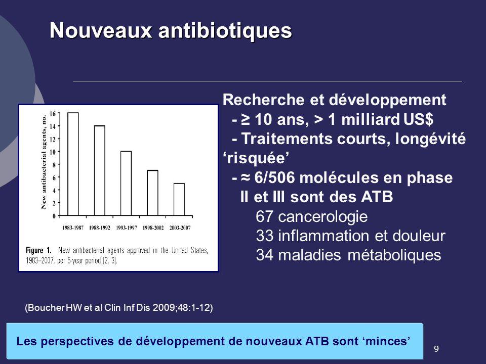 9 (Boucher HW et al Clin Inf Dis 2009;48:1-12) Nouveaux antibiotiques Les perspectives de développement de nouveaux ATB sont minces Recherche et dével