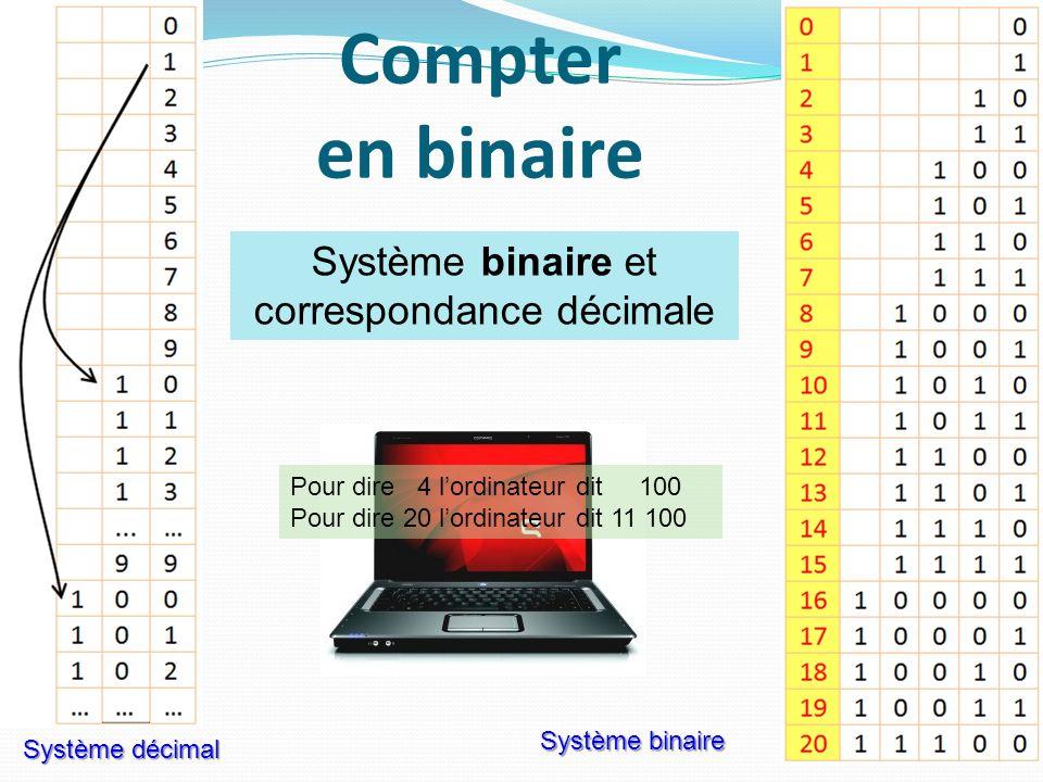 Compter en binaire 5 Système décimal Système binaire et correspondance décimale Pour dire 4 lordinateur dit 100 Pour dire 20 lordinateur dit 11 100 Sy
