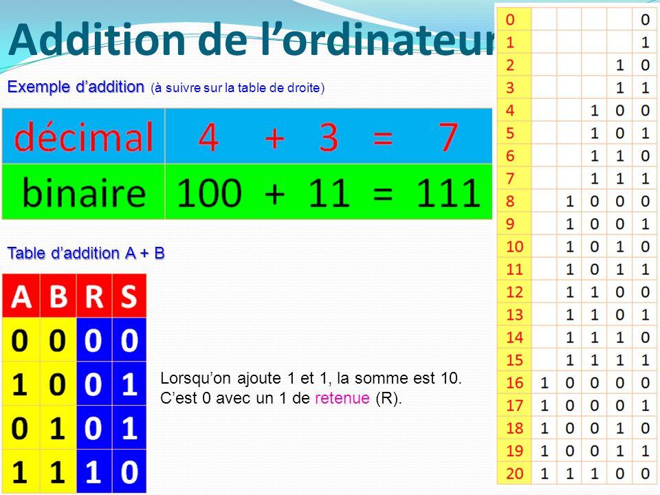 Addition de lordinateur 6 Exemple daddition Exemple daddition (à suivre sur la table de droite) Table daddition A + B Lorsquon ajoute 1 et 1, la somme