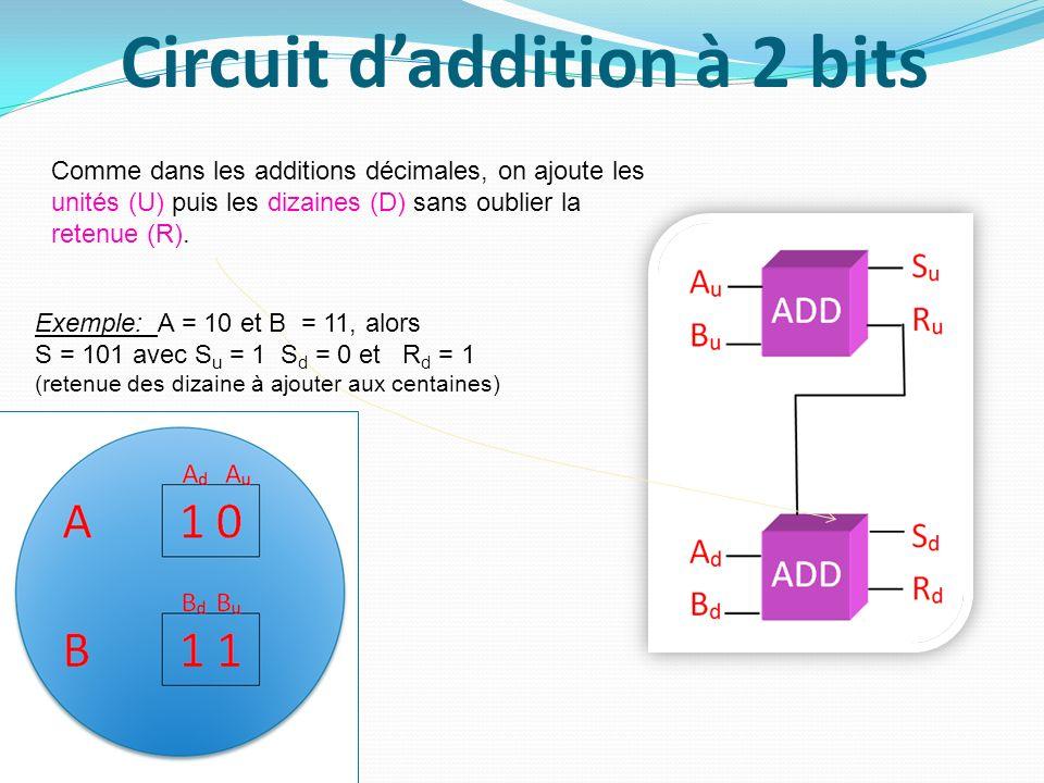 Circuit daddition à 2 bits Comme dans les additions décimales, on ajoute les unités (U) puis les dizaines (D) sans oublier la retenue (R). Exemple: A