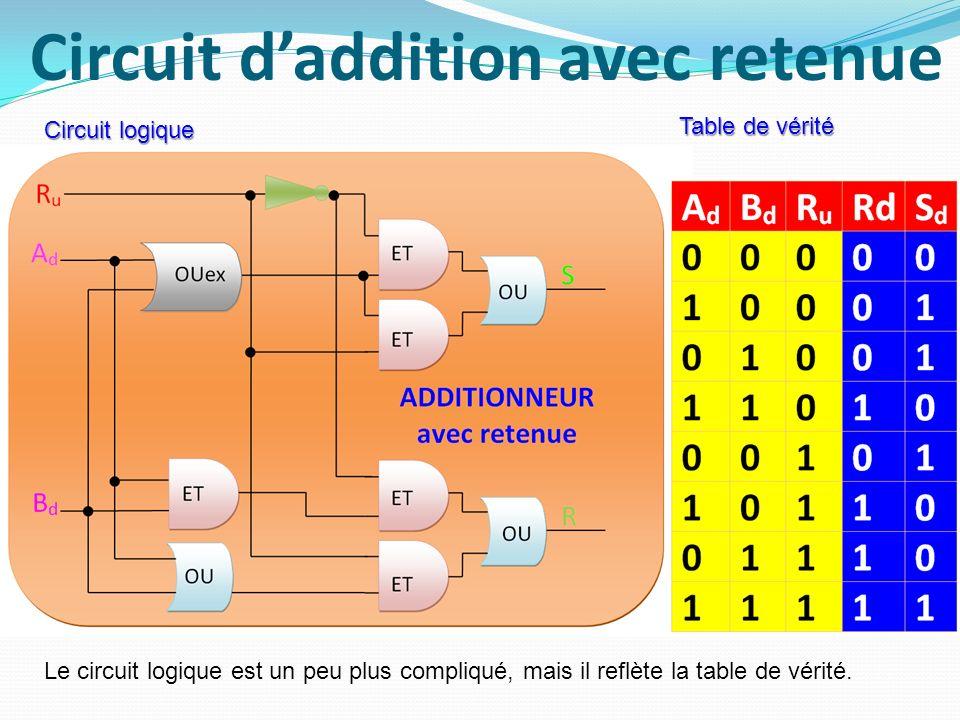 Circuit daddition avec retenue Le circuit logique est un peu plus compliqué, mais il reflète la table de vérité. Circuit logique Table de vérité