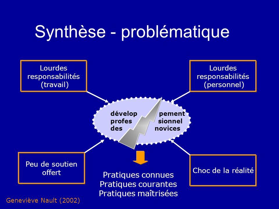 Synthèse - problématique Lourdes responsabilités (travail) Peu de soutien offert Lourdes responsabilités (personnel) Choc de la réalité Pratiques conn
