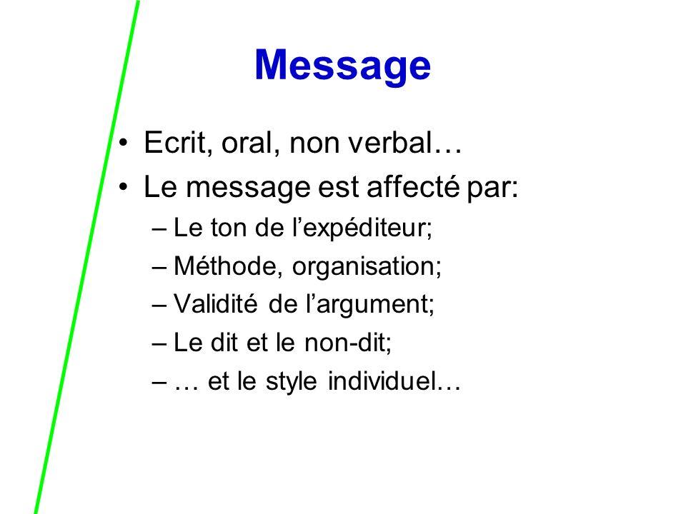 Message Ecrit, oral, non verbal… Le message est affecté par: –Le ton de lexpéditeur; –Méthode, organisation; –Validité de largument; –Le dit et le non-dit; –… et le style individuel…