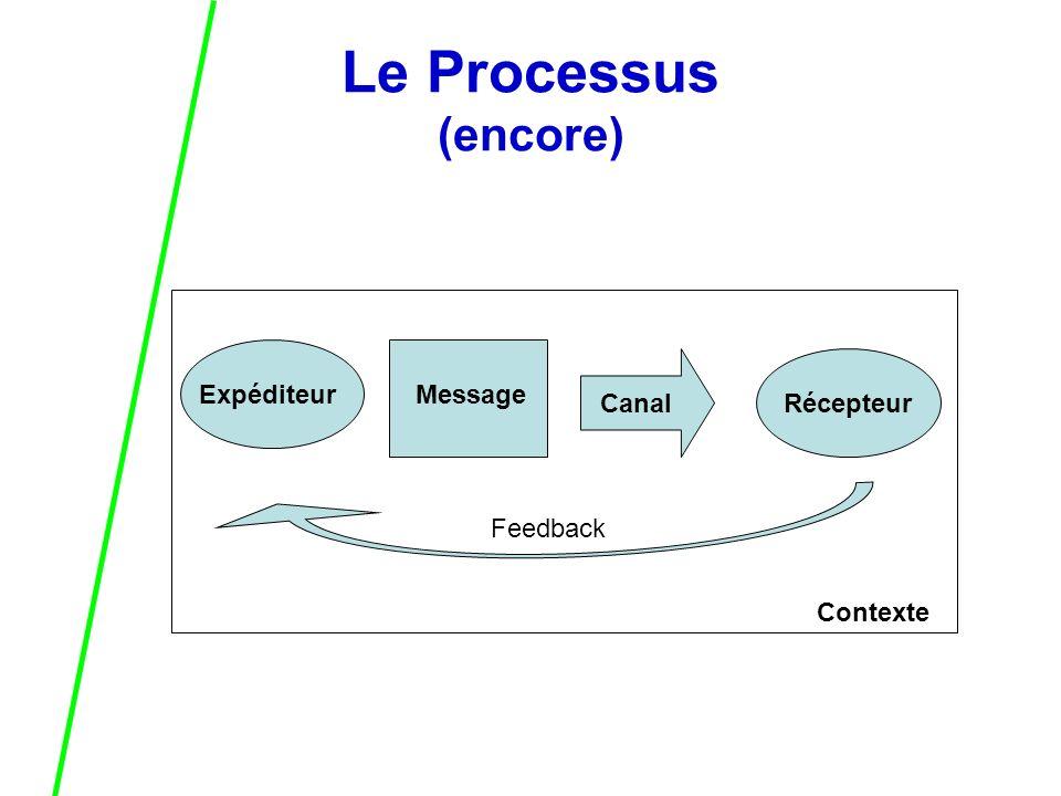 Le Processus (encore) ExpéditeurMessage CanalRécepteur Feedback Contexte