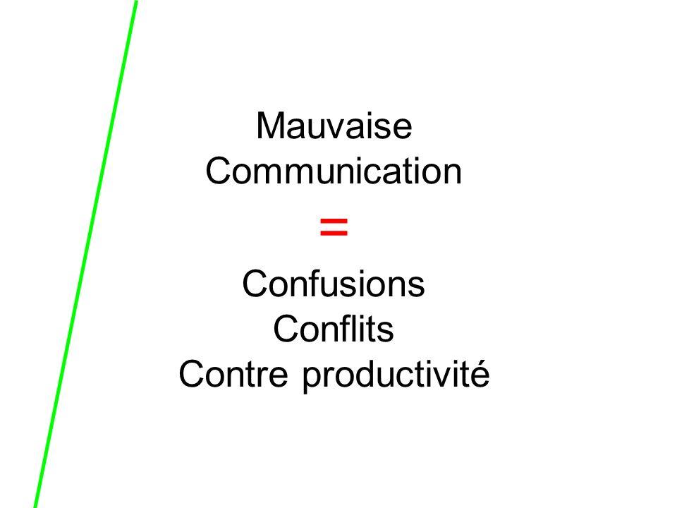 Mauvaise Communication = Confusions Conflits Contre productivité