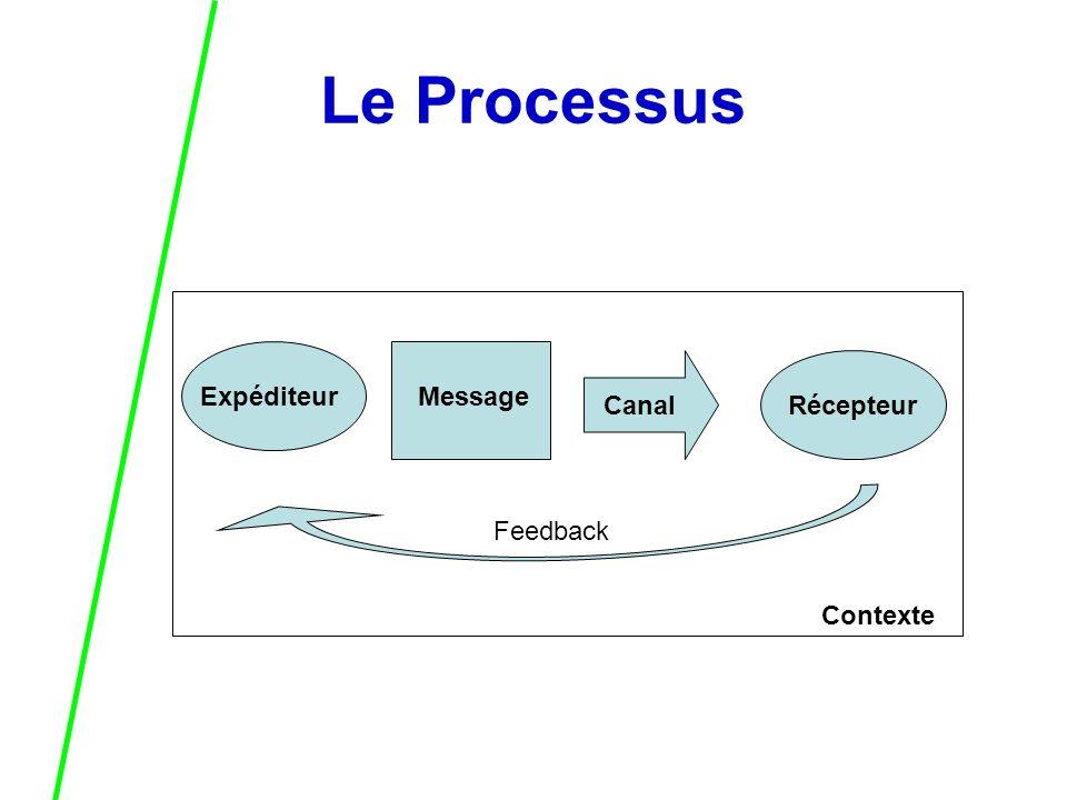 Le Processus ExpéditeurMessage CanalRécepteur Feedback Contexte