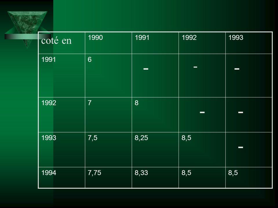 coté en 1990199119921993 19916 - - - 199278 - - 19937,58,258,5 - 19947,758,338,5