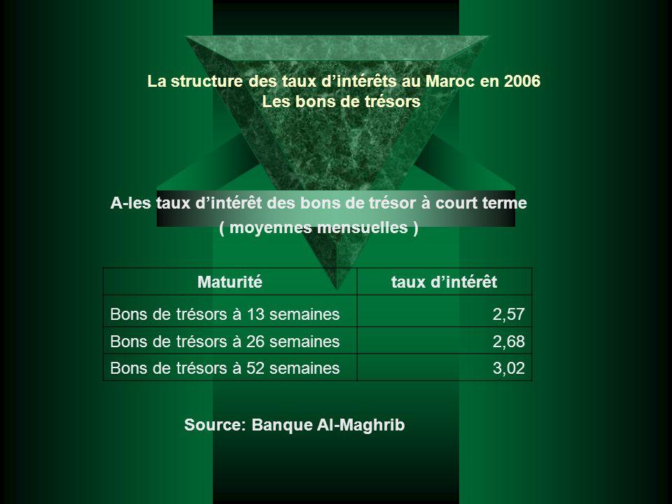 La structure des taux dintérêts au Maroc en 2006 Les bons de trésors A-les taux dintérêt des bons de trésor à court terme ( moyennes mensuelles ) Matu