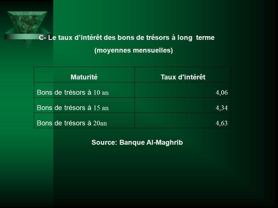 MaturitéTaux d'intérêt Bons de trésors à 10 an 4,06 Bons de trésors à 15 an 4,34 Bons de trésors à 20an 4,63 Source: Banque Al-Maghrib C- Le taux dint