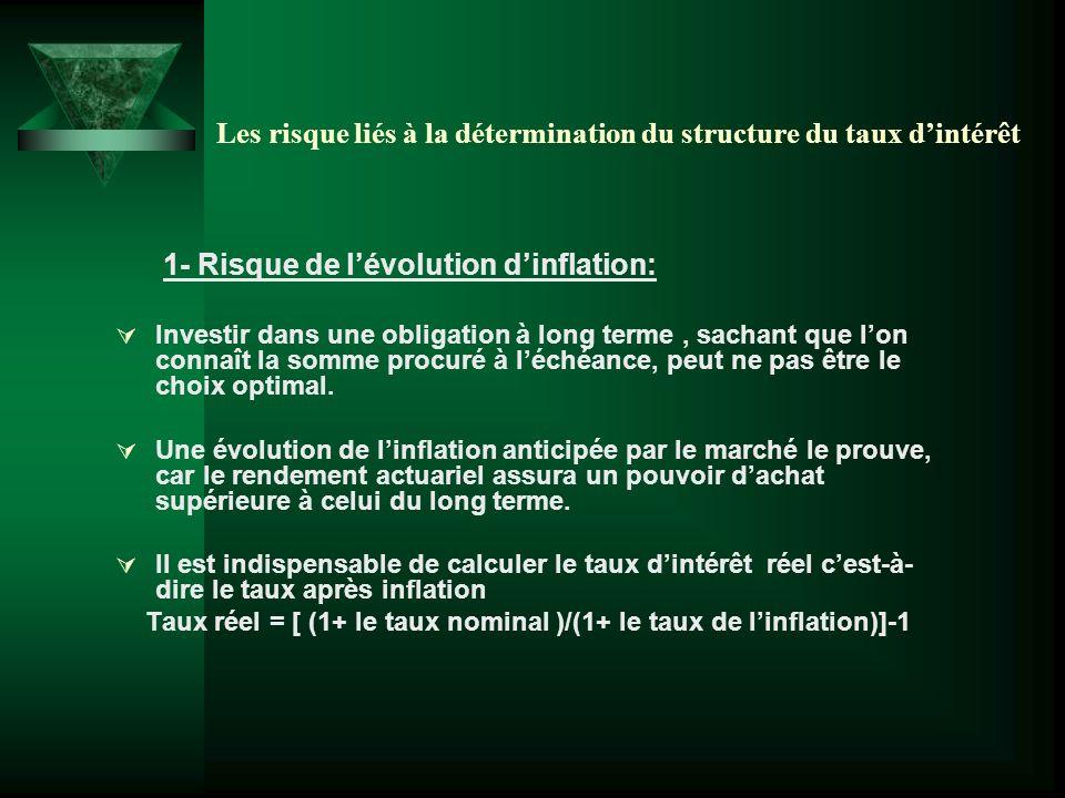 Les risque liés à la détermination du structure du taux dintérêt 1- Risque de lévolution dinflation: Investir dans une obligation à long terme, sachan