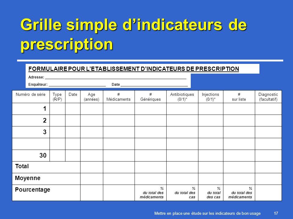 Mettre en place une étude sur les indicateurs de bon usage17 Grille simple dindicateurs de prescription FORMULAIRE POUR LETABLISSEMENT DINDICATEURS DE PRESCRIPTION Adresse: _____________________________________________________________________ Enquêteur: ____________________________Date _________________________________ Numéro de sérieType (R/P) DateAge (années) # Médicaments # Génériques Antibiotiques (0/1)* Injections (0/1)* # sur liste Diagnostic (facultatif) 1 2 3 30 Total Moyenne Pourcentage % du total des médicaments % du total des cas % du total des médicaments
